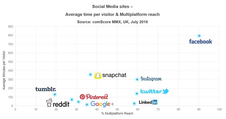 Social media sites - avg visitors.png