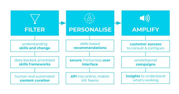 Filter Personalise Amplify diagram