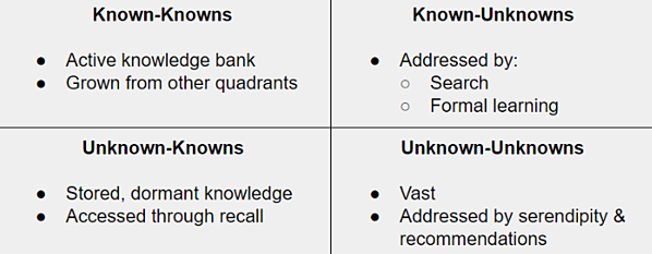 2x2 known-unknowns table