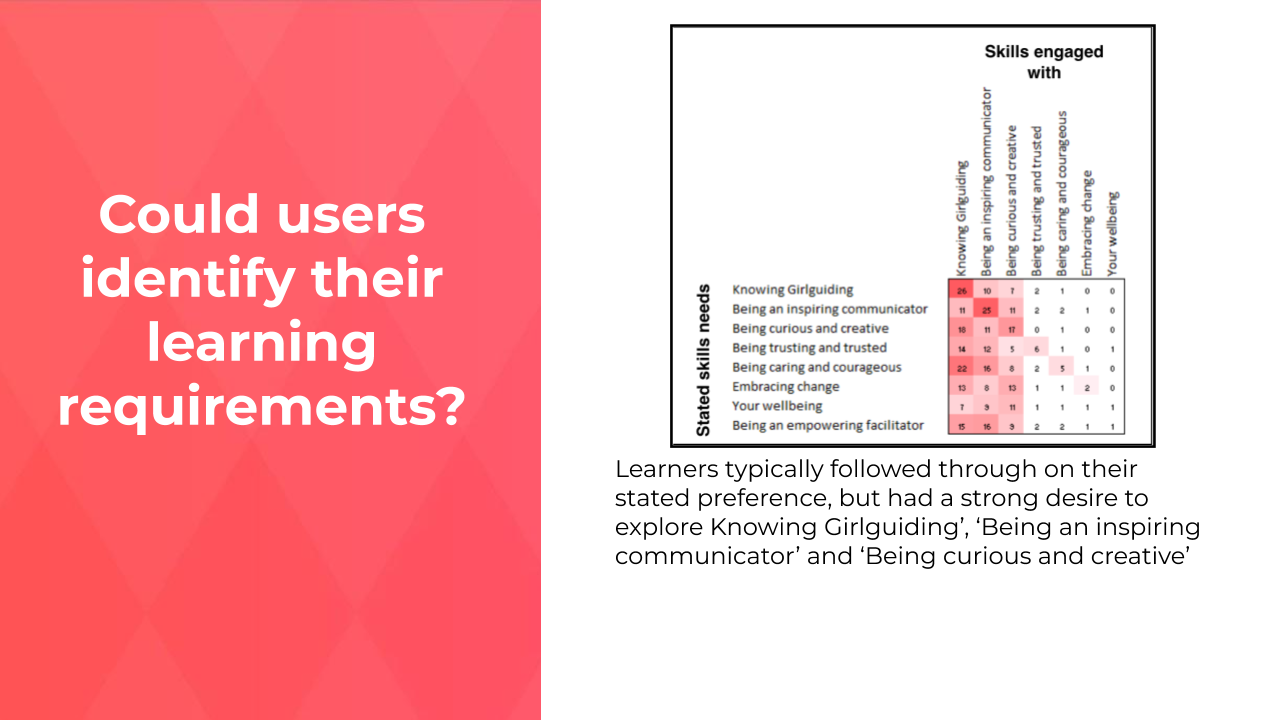 Could users identify their learning requirements?