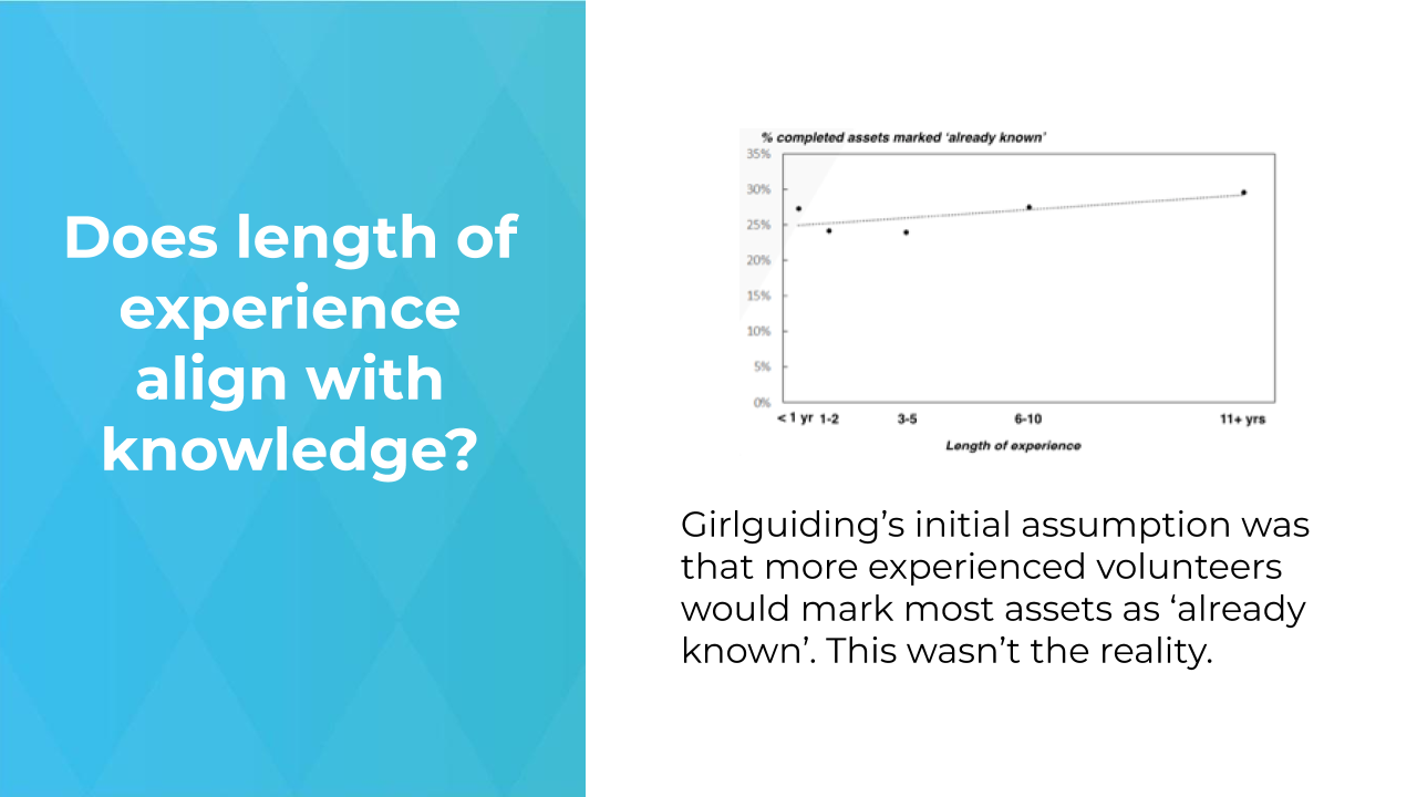 Does length of experience align with knowledge?