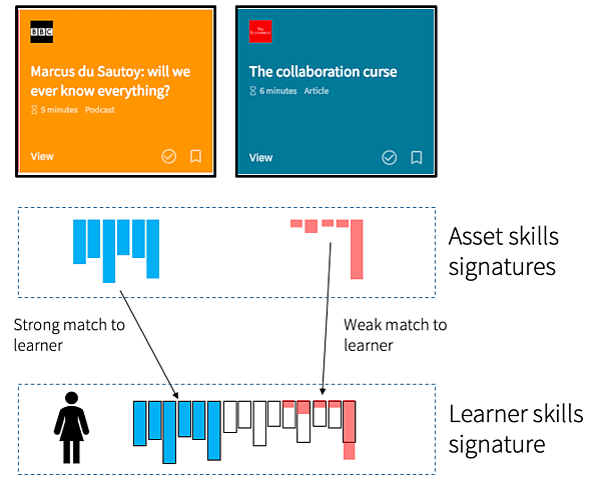 asset-learner-skills-signature