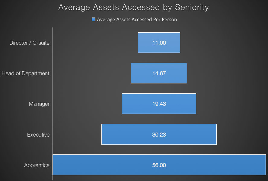 average assets viewed by seniority