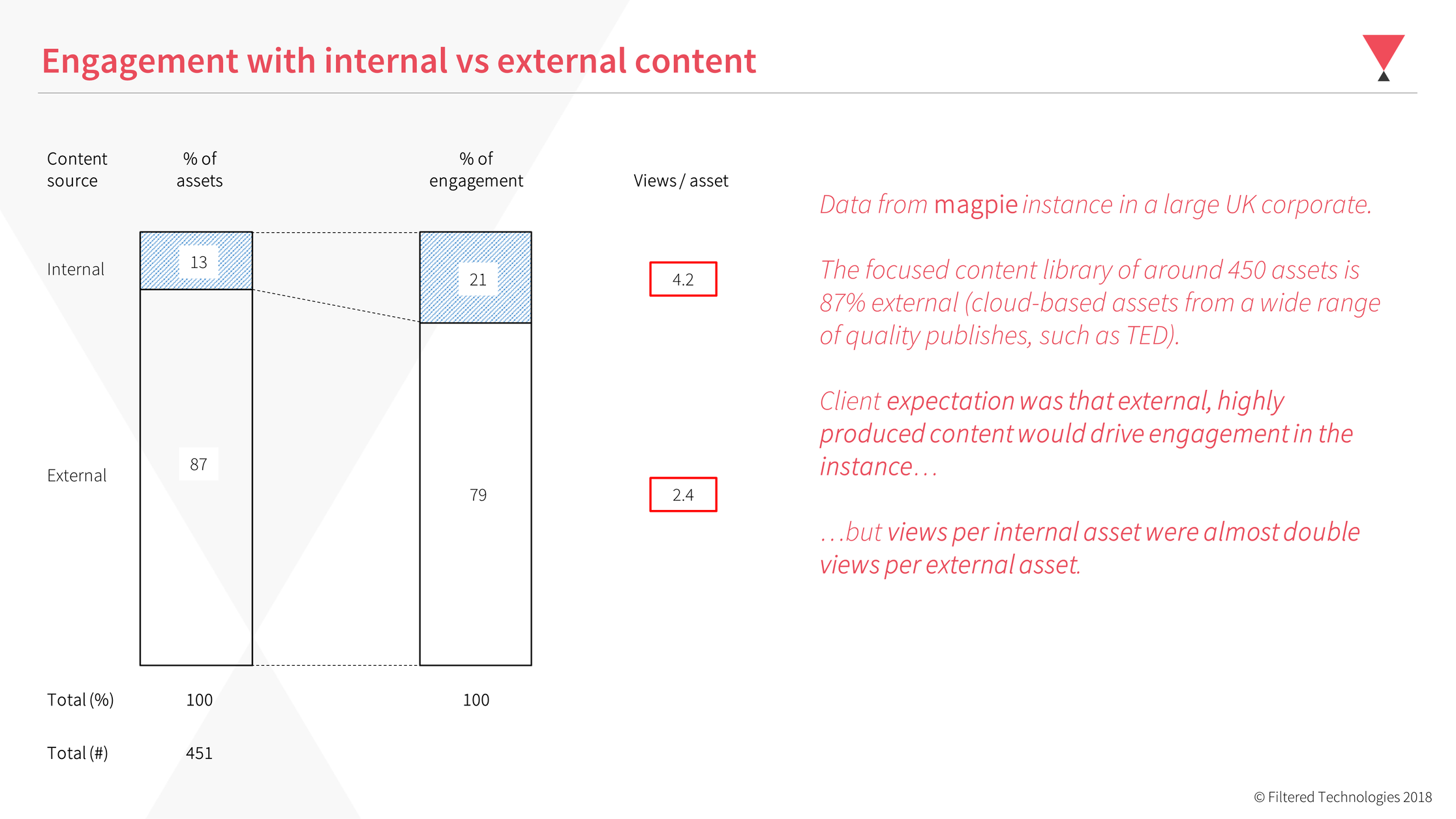 engagement stats for content