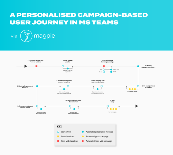 magpie engagement campaign user journey