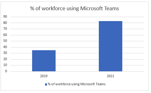 microsoft-teams-future-usage