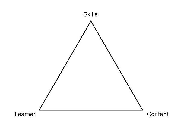 skills-learner-content-triangle