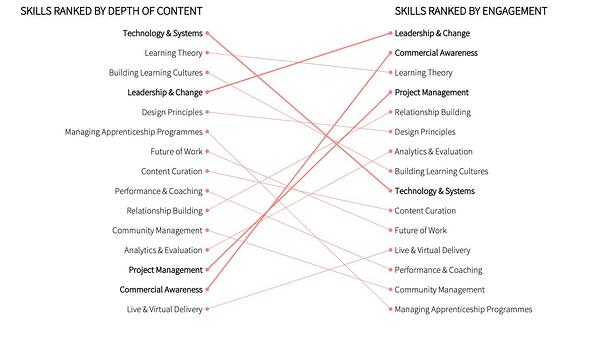 skills-ranked-by-depth-engagement