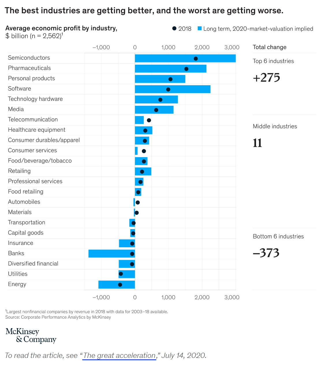 McKinsey report showing Pharmaceutical industry growth