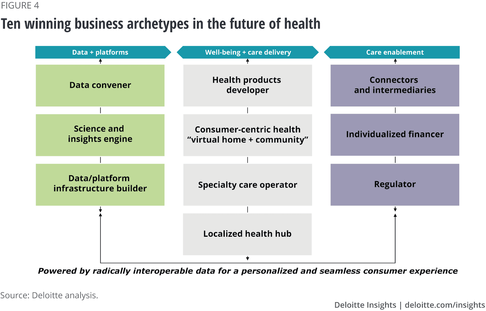 Ten winning business archetypes in the future of health