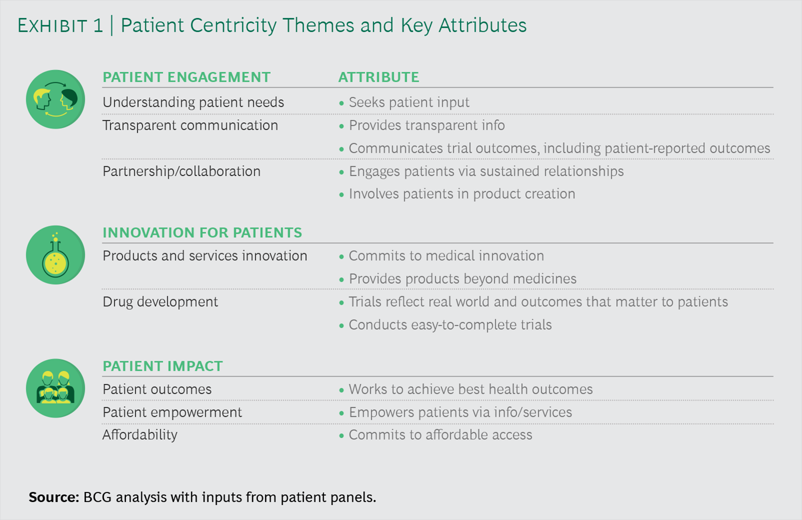 BCG assessment of patient centricity