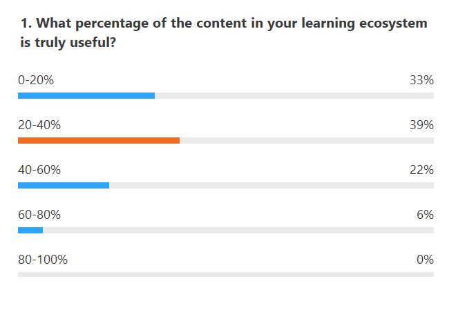 Survey results for content overload